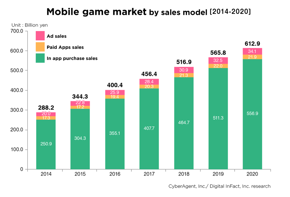 "the growth of the computer games market New specialist gaming pc hardware added to the data evaluation ""this data shows the increasing strength of the games market and confident consumer growth in."